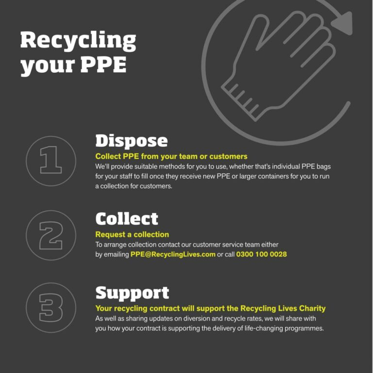 PPE-Recycling-Service-Cycle